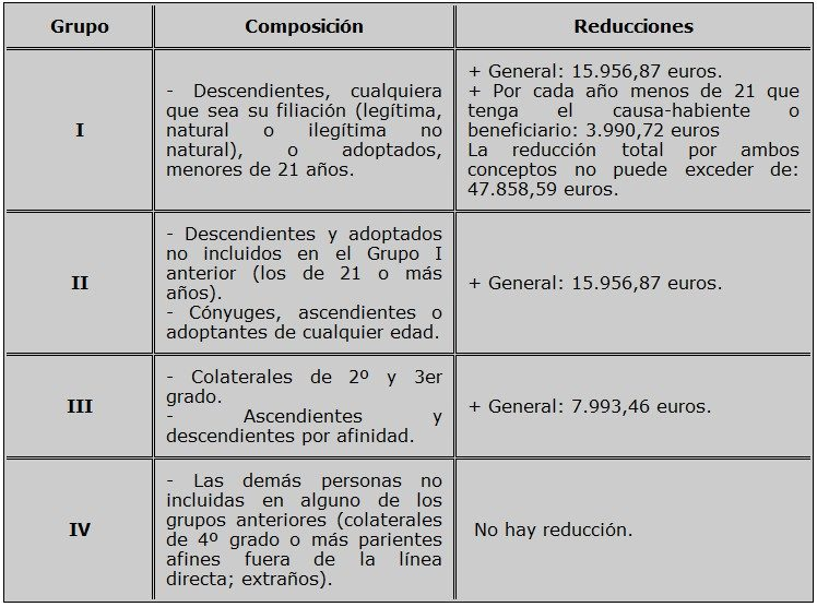 impuesto-sucesiones-reduccion-por-parentesco